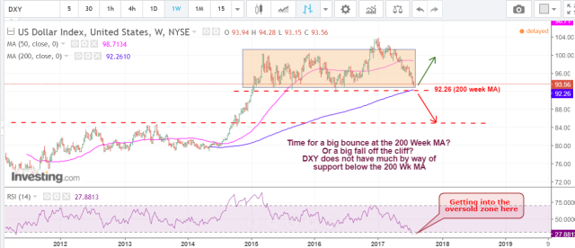 DXY July 28