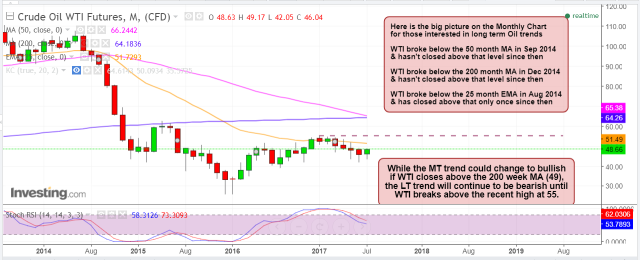 WTI LT trend July 26