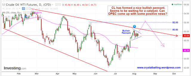WTI UPDATE Aug 7