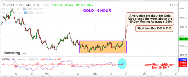 Gold Nov 19 (1)