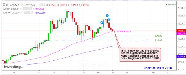 Bitcoin Jan 9