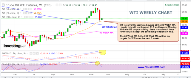 WTI weekly Feb 11 2018.PNG