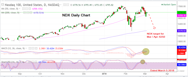 NDX March 5 2018