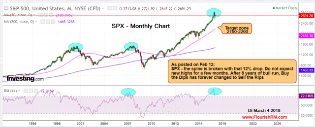 SPX March 4 2018