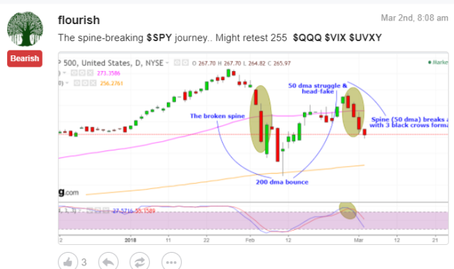 SPY post MArch 2 2018
