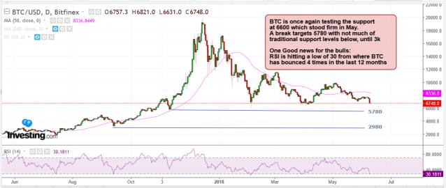 Bitcoin June 11 2018