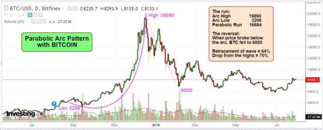 Parabola BTC