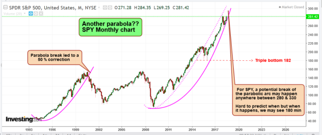 Parabola SPY.PNG