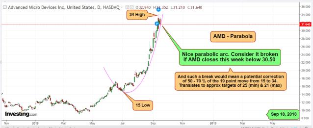 AMD Sep 18 2018