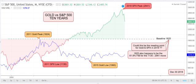 Gold vs SPX Dec 30 2018.PNG